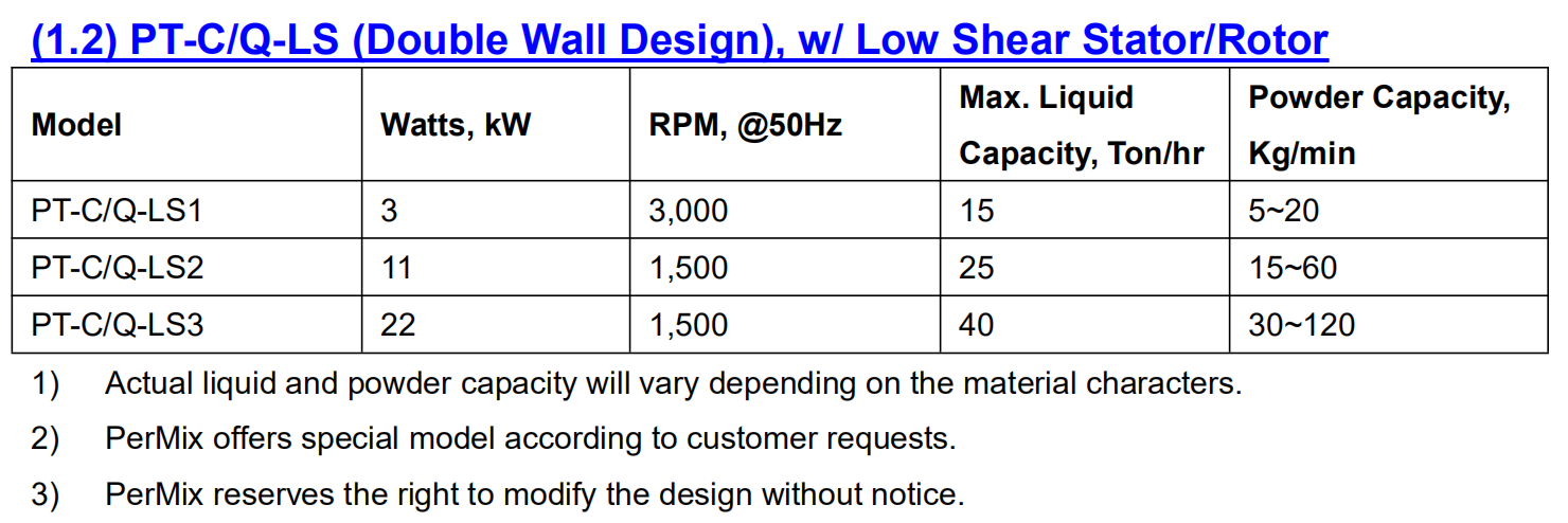 PerMix Powder Induction Low Shear Mixer Specification