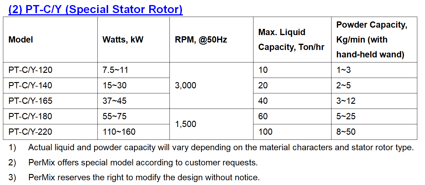 PerMix Powder Induction Mixer Special Rotor Stator